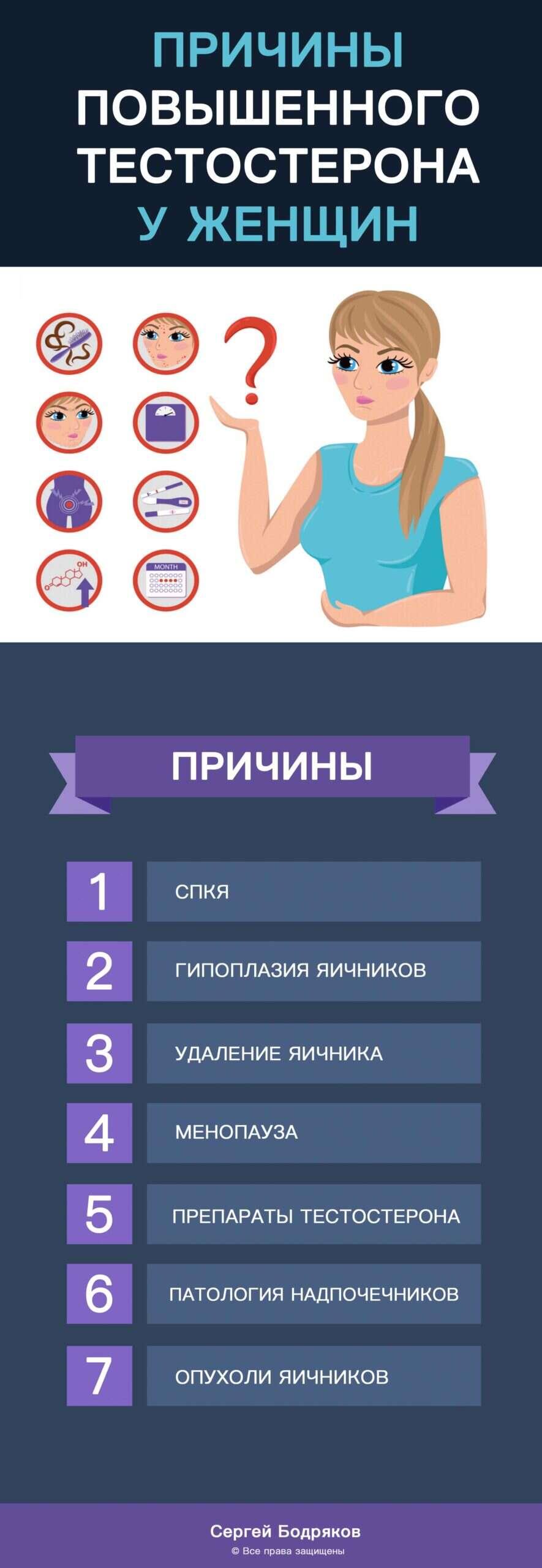 повышенный тестостерон у женщин причины и последствия