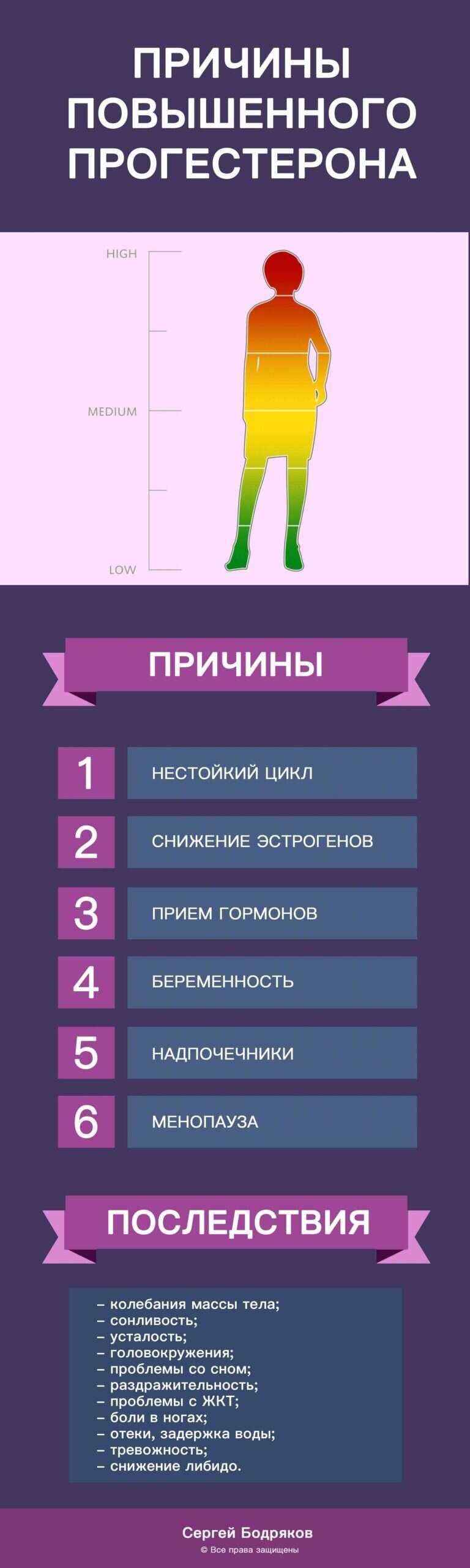 povyshennyj-progesteron-u-zhenshhin-prichiny-i-posledstvija